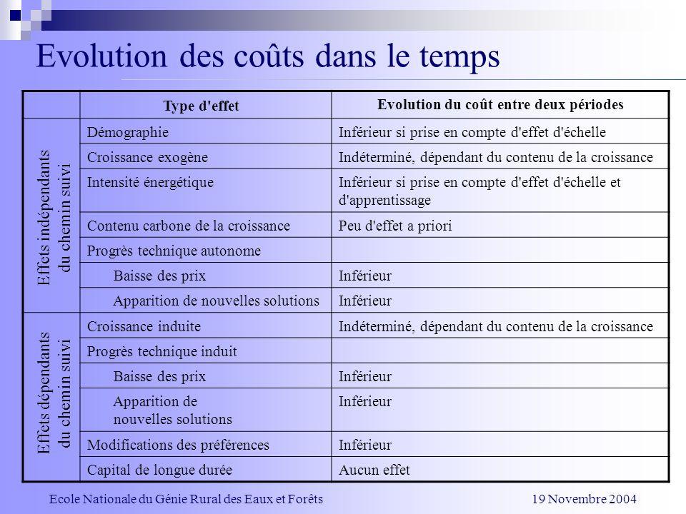 Evolution du coût entre deux périodes