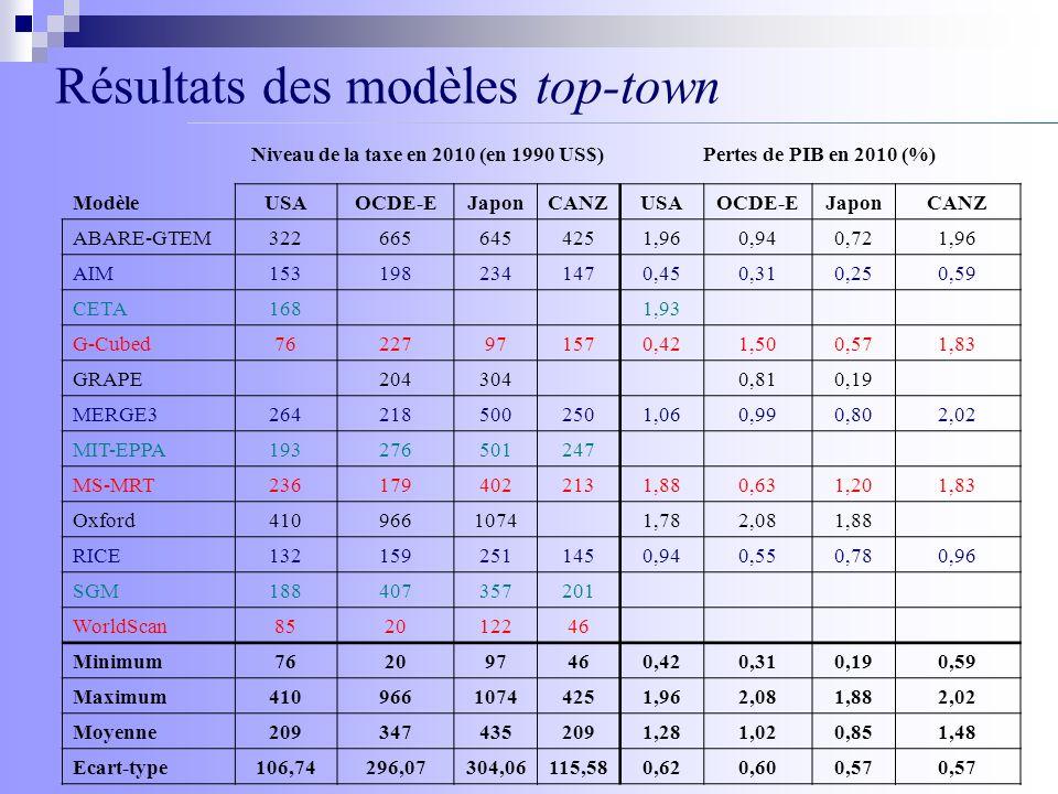 Niveau de la taxe en 2010 (en 1990 US$)
