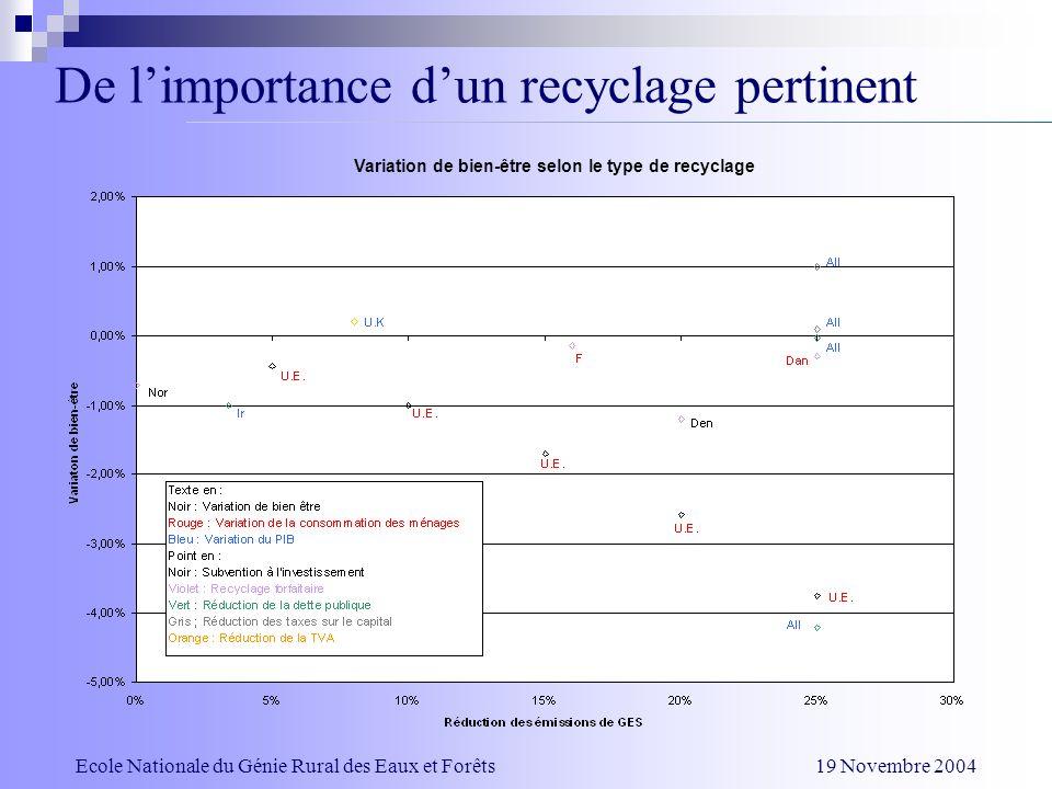 Ecole Nationale du Génie Rural des Eaux et Forêts 19 Novembre 2004