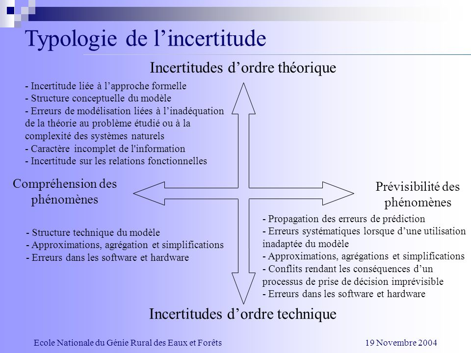 Typologie de l'incertitude