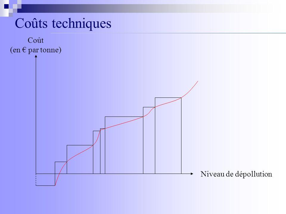 Coûts techniques Coût (en € par tonne) Niveau de dépollution