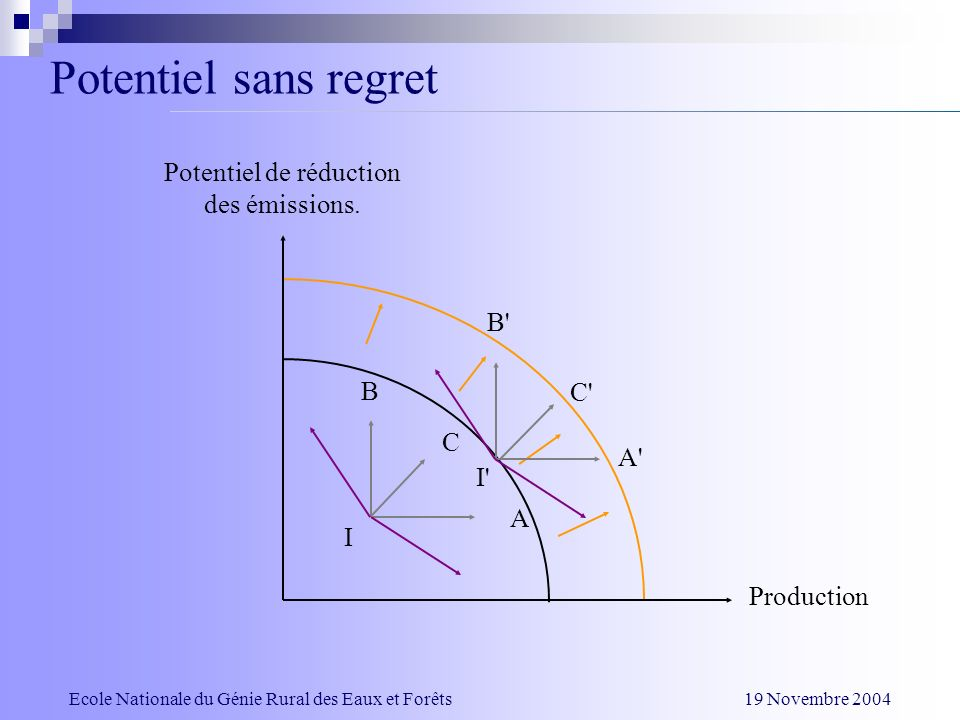 Potentiel sans regret Potentiel de réduction des émissions. B B C C