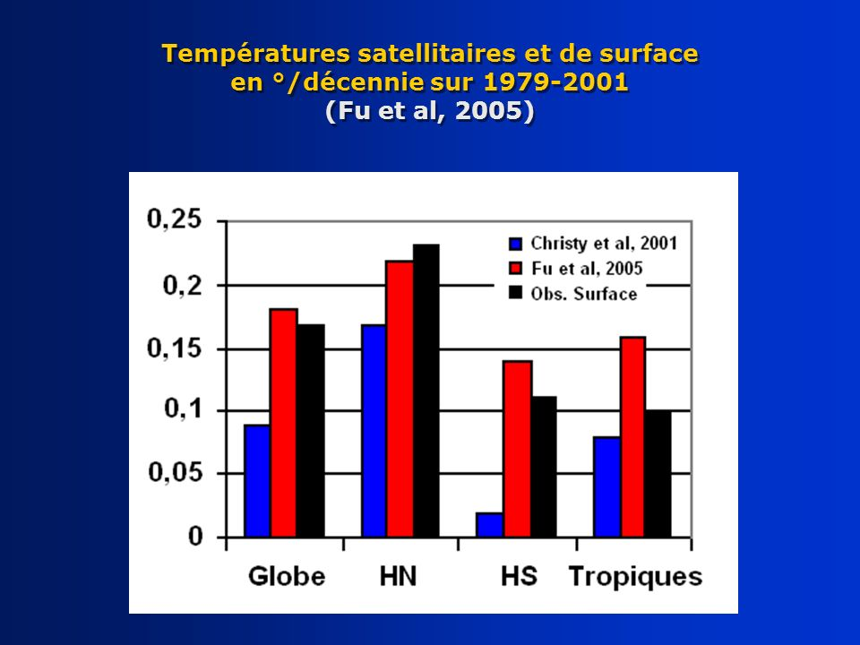 Températures satellitaires et de surface en °/décennie sur 1979-2001 (Fu et al, 2005)