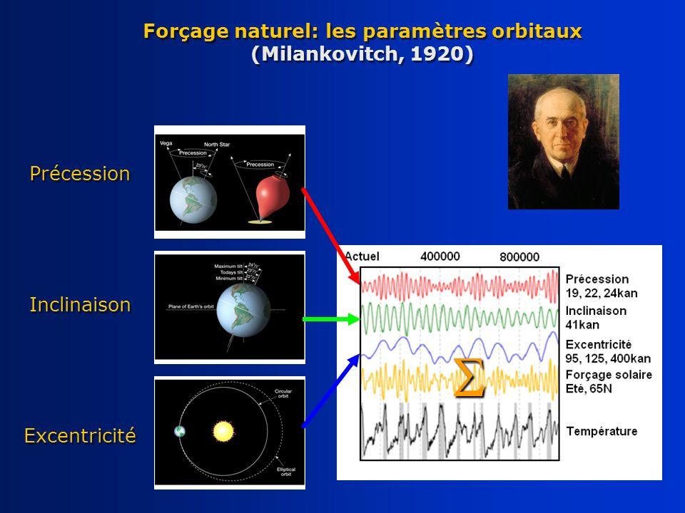 Forçage naturel: les paramètres orbitaux (Milankovitch, 1920)