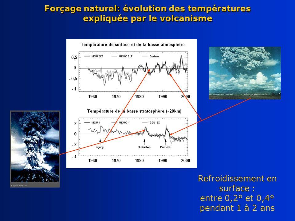 Refroidissement en surface : entre 0,2° et 0,4° pendant 1 à 2 ans