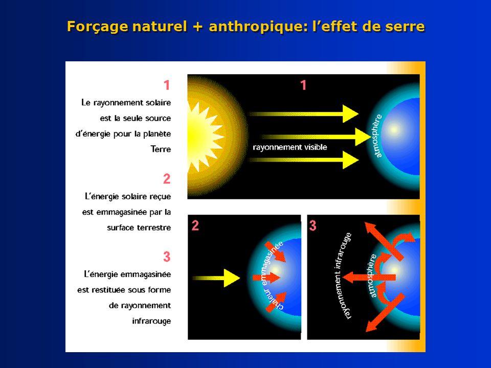 Forçage naturel + anthropique: l'effet de serre