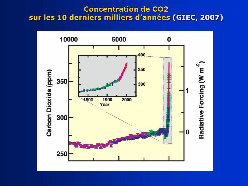 Concentration de CO2 sur les 10 derniers milliers d'années (GIEC, 2007)