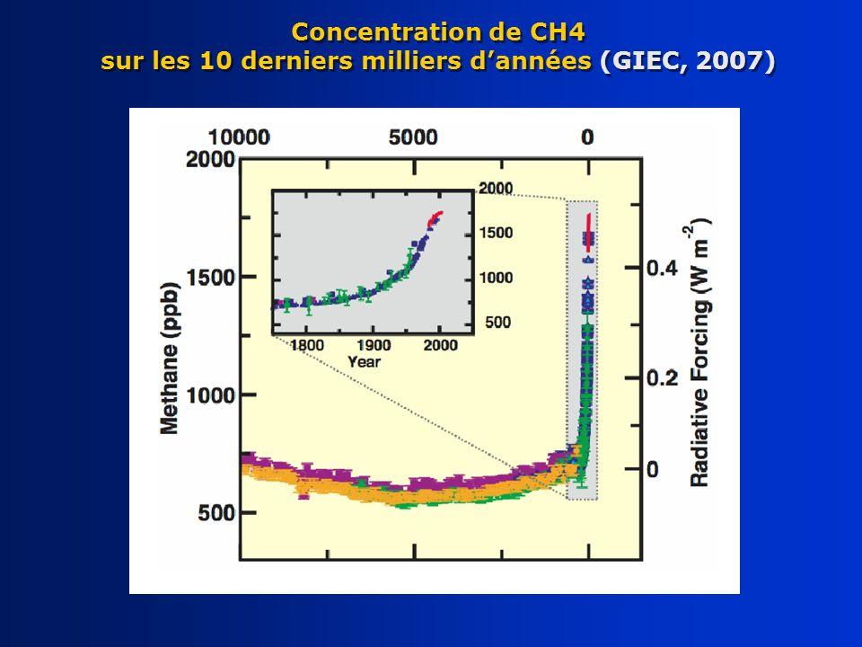 Concentration de CH4 sur les 10 derniers milliers d'années (GIEC, 2007)
