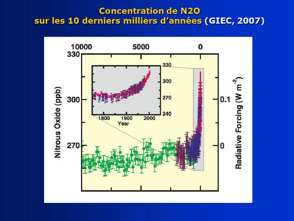 Concentration de N2O sur les 10 derniers milliers d'années (GIEC, 2007)