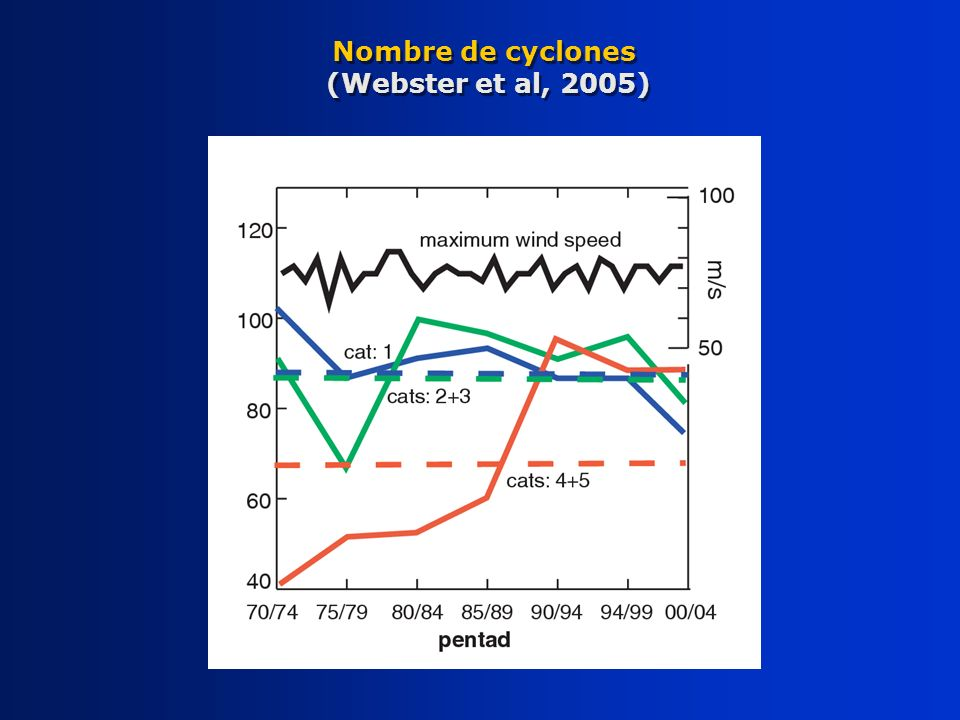Nombre de cyclones (Webster et al, 2005)