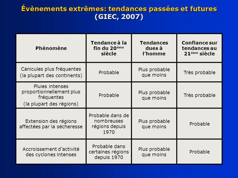 Évènements extrêmes: tendances passées et futures (GIEC, 2007)
