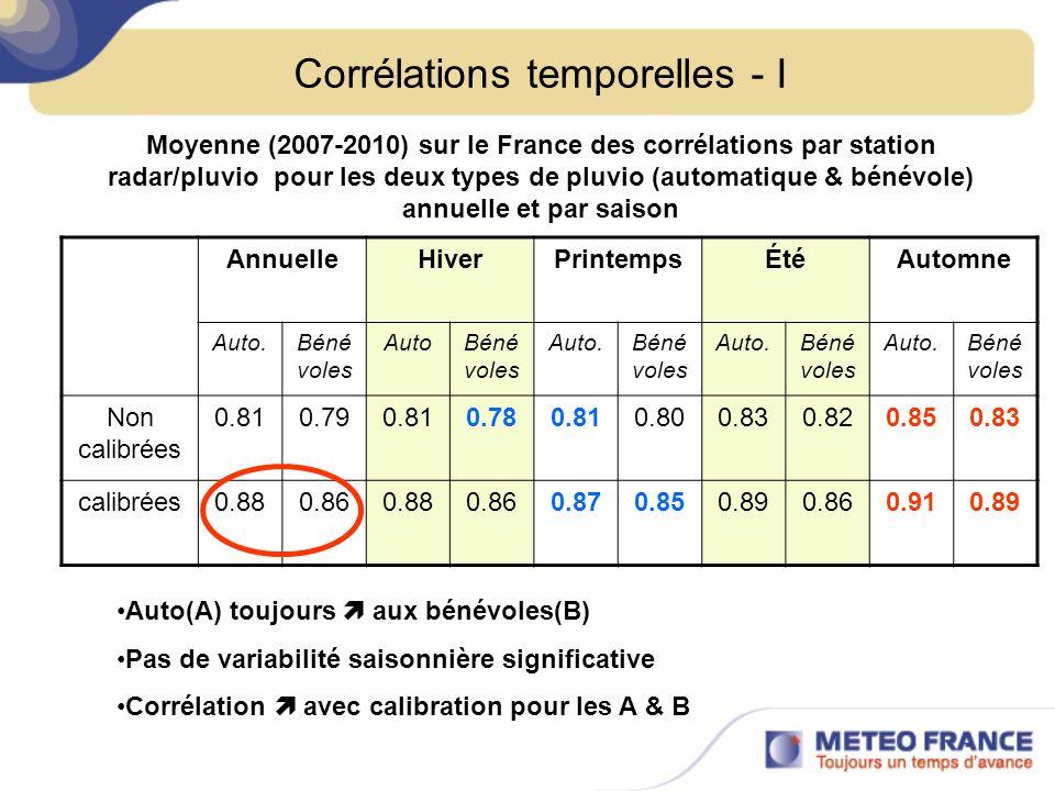 Corrélations temporelles - I