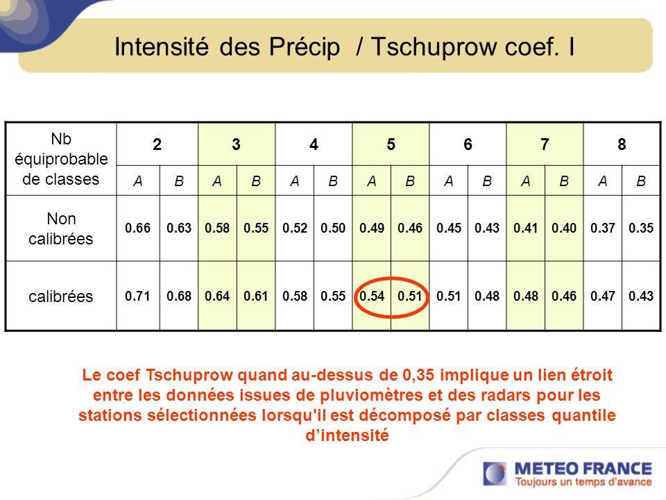 Intensité des Précip / Tschuprow coef. I
