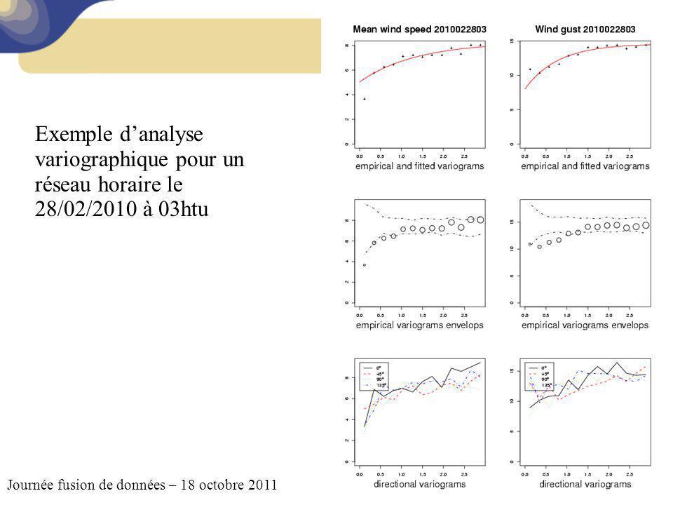 Exemple d'analyse variographique pour un réseau horaire le 28/02/2010 à 03htu