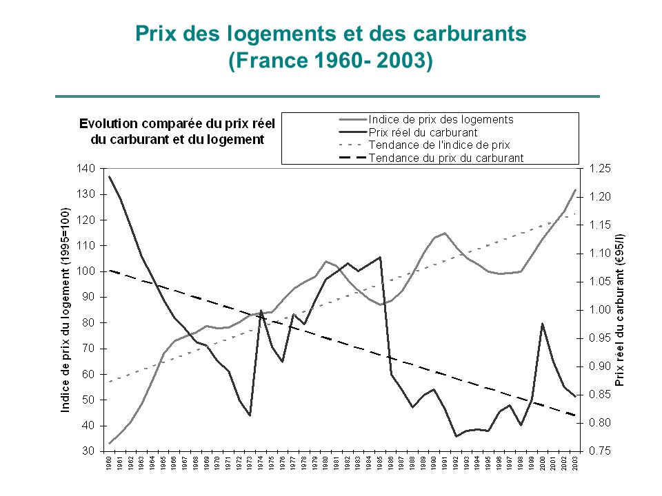Prix des logements et des carburants (France 1960- 2003)