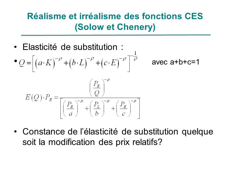 Réalisme et irréalisme des fonctions CES (Solow et Chenery)
