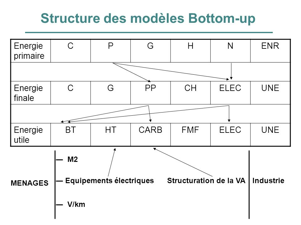 Structure des modèles Bottom-up