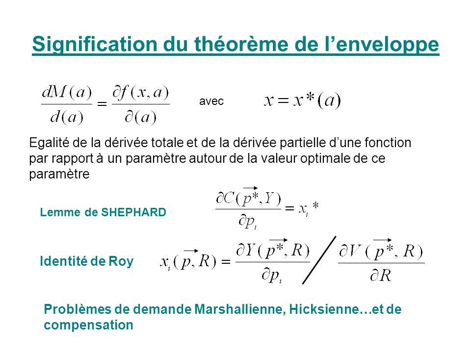 Signification du théorème de l'enveloppe