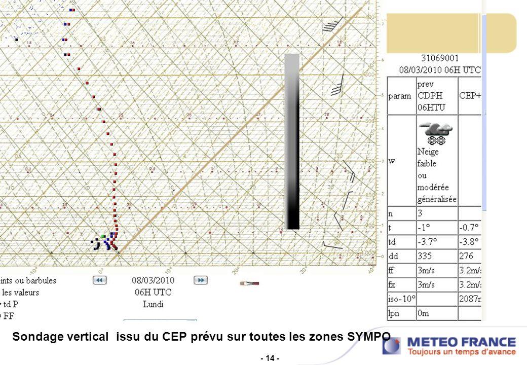 Sondage vertical issu du CEP prévu sur toutes les zones SYMPO