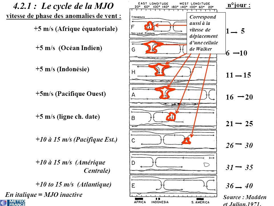 4.2.1 : Le cycle de la MJO 1 5 10 15 20 25 26 30 35 36 40 n°jour :