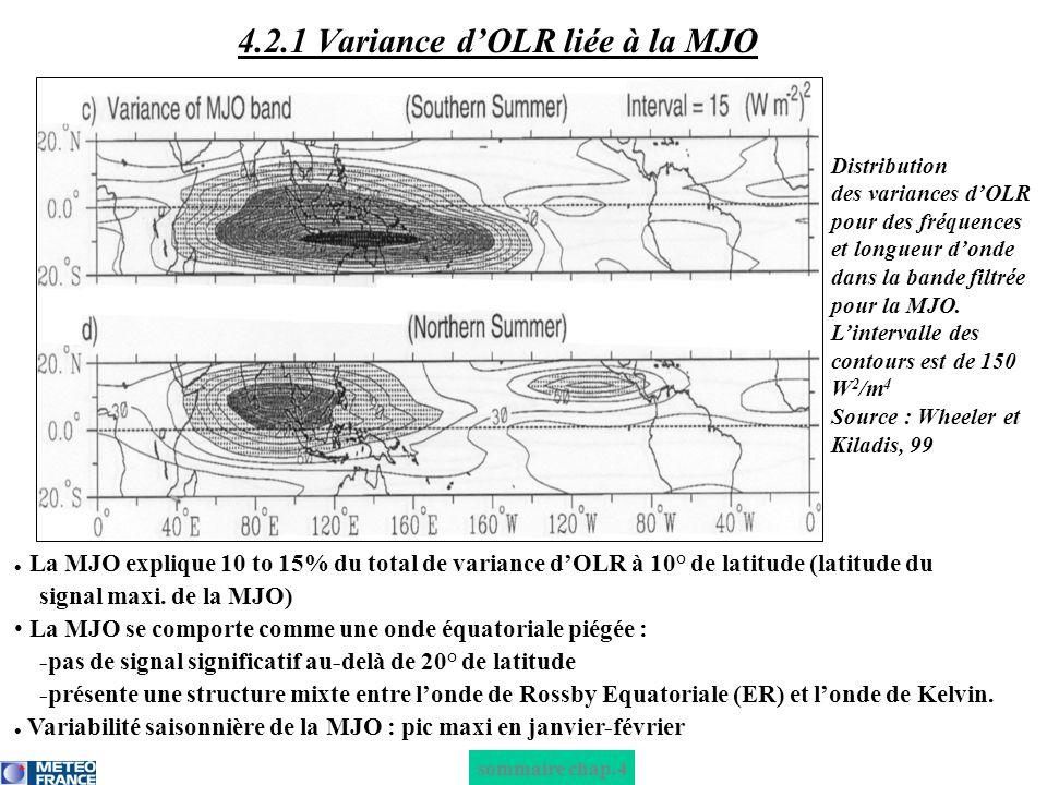 4.2.1 Variance d'OLR liée à la MJO