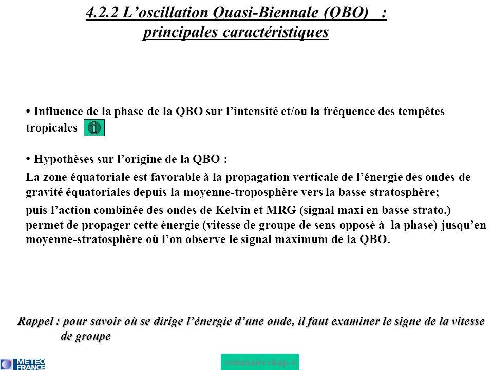 4. 2. 2 L'oscillation Quasi-Biennale (QBO)