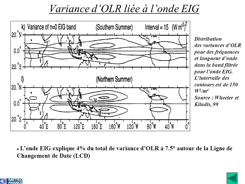 Variance d'OLR liée à l'onde EIG