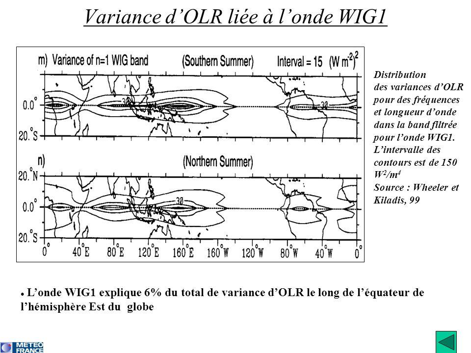Variance d'OLR liée à l'onde WIG1