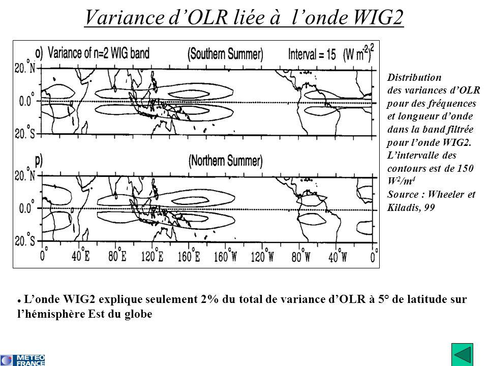 Variance d'OLR liée à l'onde WIG2