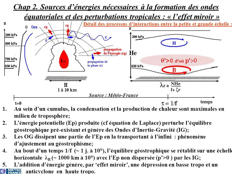 Chap 2. Sources d'énergies nécessaires à la formation des ondes équatoriales et des perturbations tropicales : « l'effet miroir »
