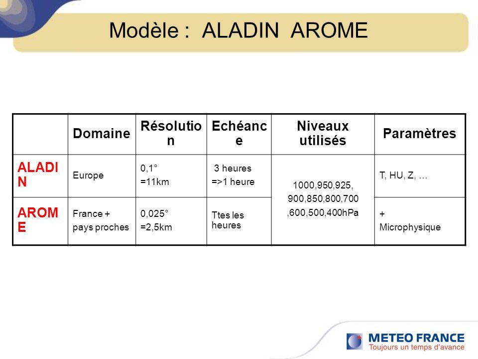 Modèle : ALADIN AROME Domaine Résolutio n Echéanc e Niveaux utilisés