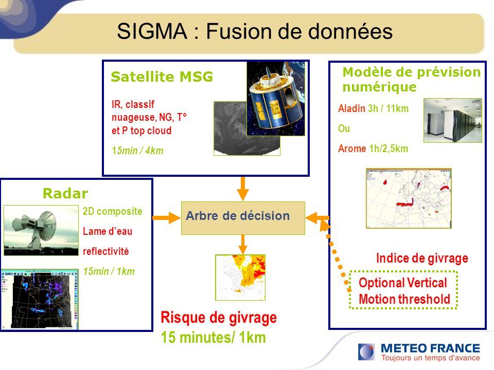 SIGMA : Fusion de données
