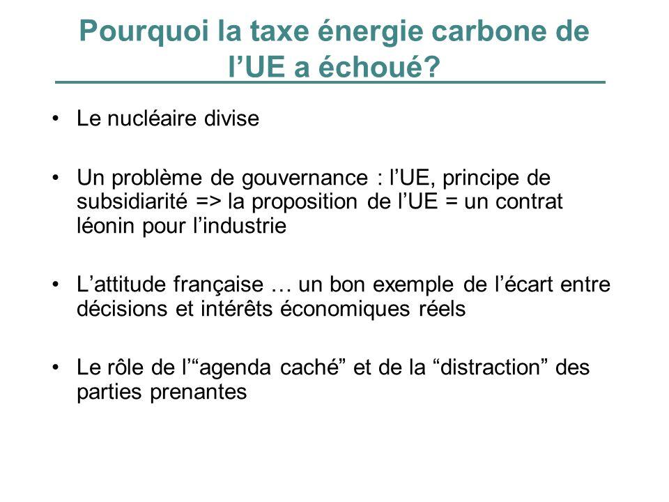 Pourquoi la taxe énergie carbone de l'UE a échoué