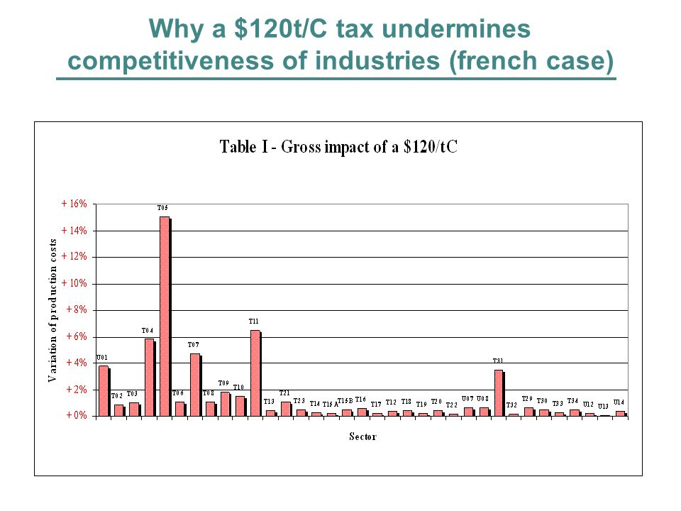 Why a $120t/C tax undermines competitiveness of industries (french case)