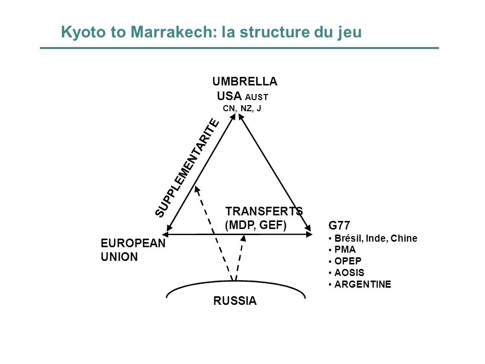 Kyoto to Marrakech: la structure du jeu
