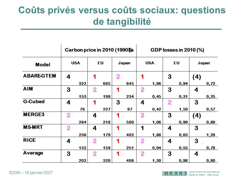 Coûts privés versus coûts sociaux: questions de tangibilité