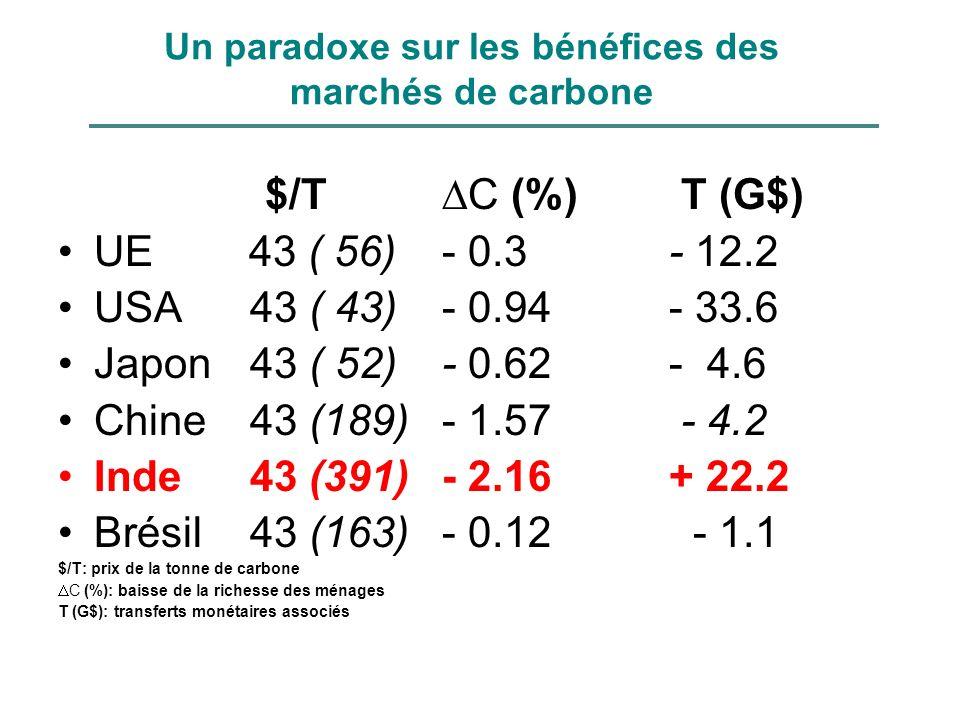 Un paradoxe sur les bénéfices des marchés de carbone