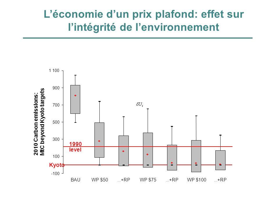 L'économie d'un prix plafond: effet sur l'intégrité de l'environnement