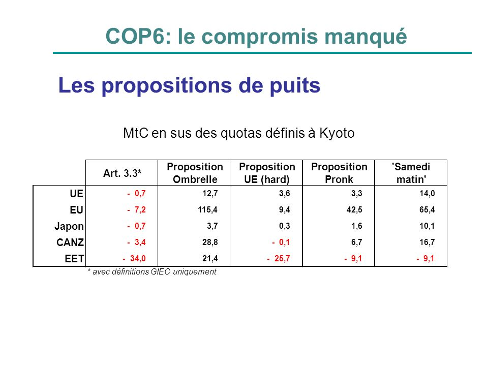 COP6: le compromis manqué
