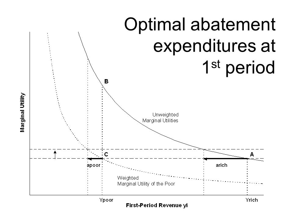 Optimal abatement expenditures at 1st period