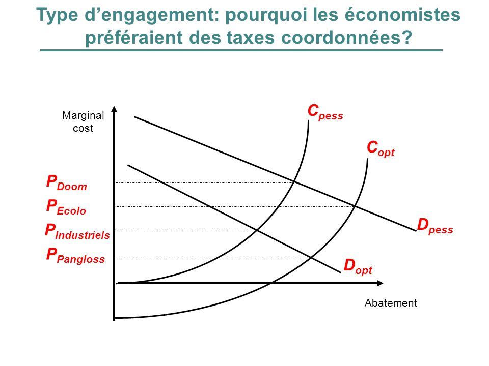 Type d'engagement: pourquoi les économistes préféraient des taxes coordonnées