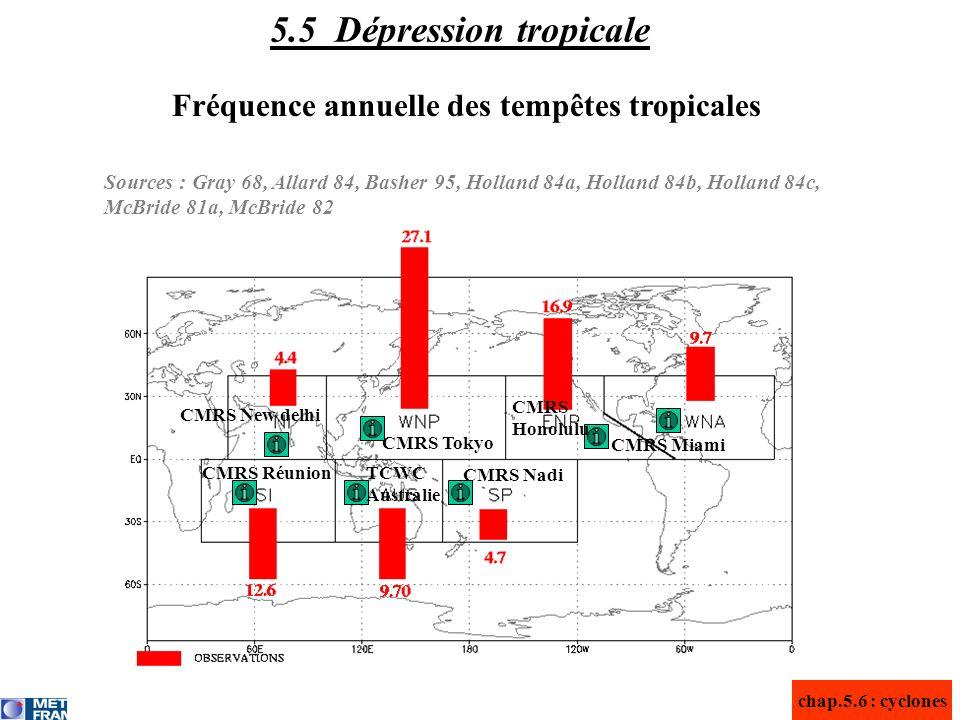 Fréquence annuelle des tempêtes tropicales