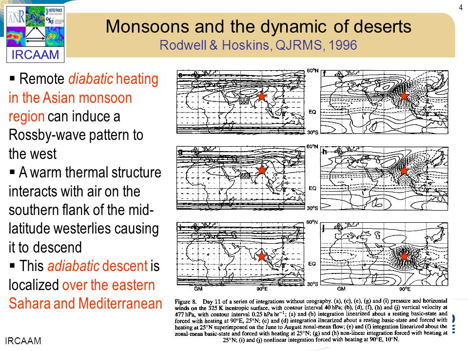 Monsoons and the dynamic of deserts Rodwell & Hoskins, QJRMS, 1996