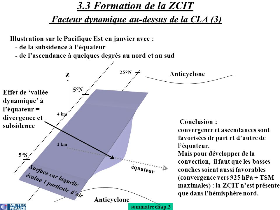 3.3 Formation de la ZCIT Facteur dynamique au-dessus de la CLA (3)