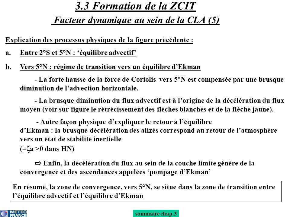 3.3 Formation de la ZCIT Facteur dynamique au sein de la CLA (5)