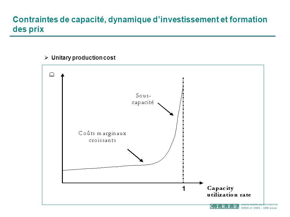 Contraintes de capacité, dynamique d'investissement et formation des prix