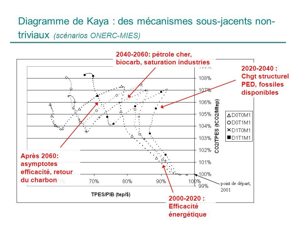Diagramme de Kaya : des mécanismes sous-jacents non-triviaux (scénarios ONERC-MIES)