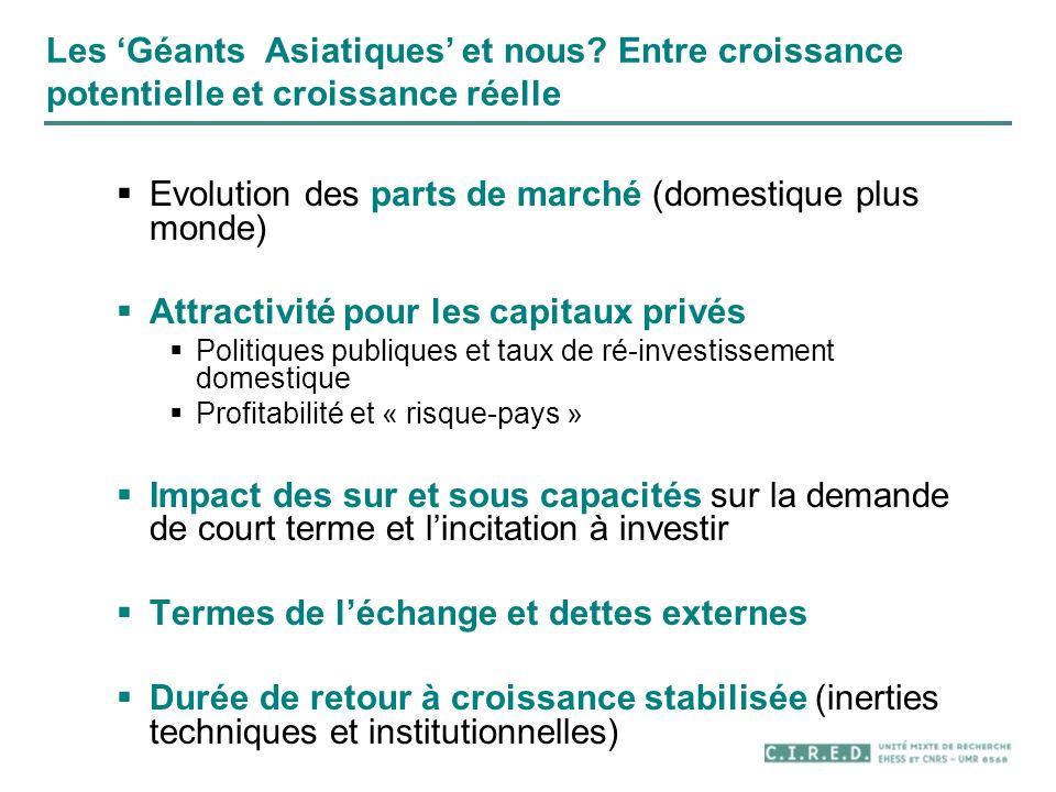 Evolution des parts de marché (domestique plus monde)