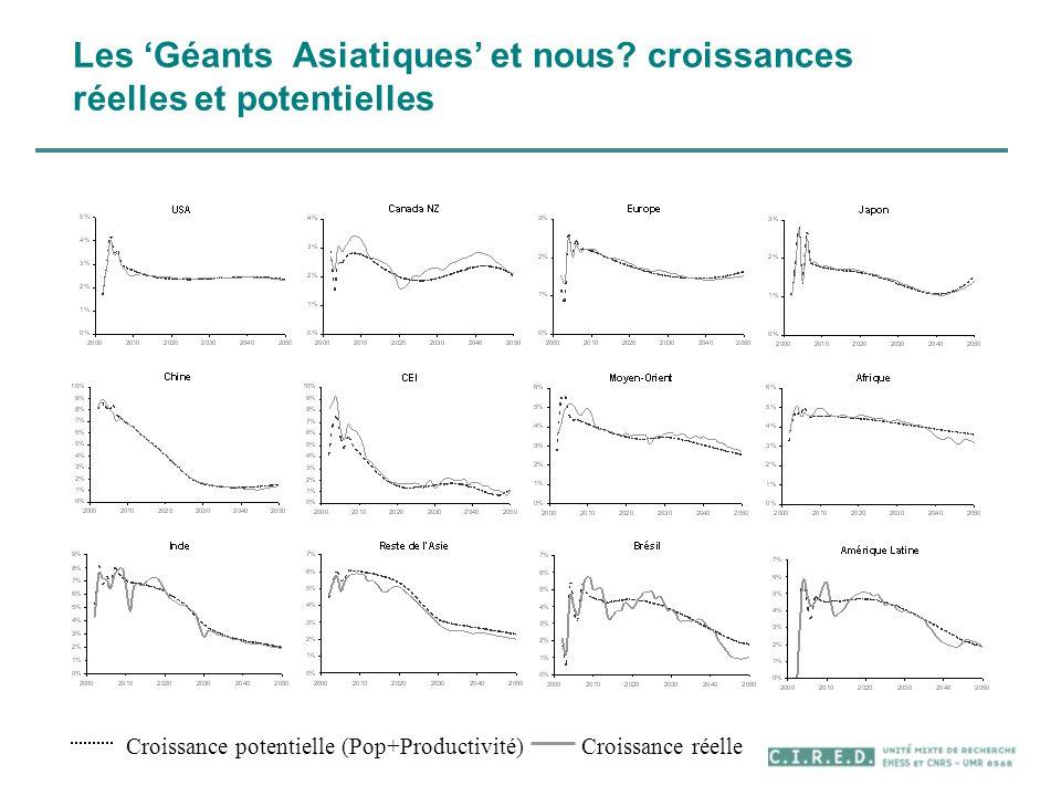 Les 'Géants Asiatiques' et nous croissances réelles et potentielles