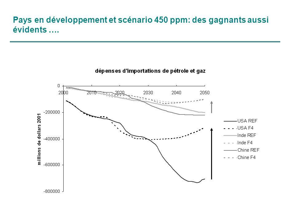 Pays en développement et scénario 450 ppm: des gagnants aussi évidents ….